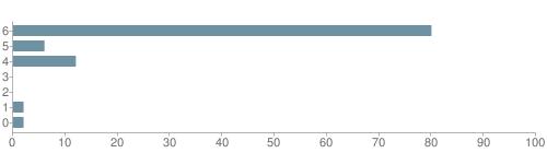 Chart?cht=bhs&chs=500x140&chbh=10&chco=6f92a3&chxt=x,y&chd=t:80,6,12,0,0,2,2&chm=t+80%,333333,0,0,10|t+6%,333333,0,1,10|t+12%,333333,0,2,10|t+0%,333333,0,3,10|t+0%,333333,0,4,10|t+2%,333333,0,5,10|t+2%,333333,0,6,10&chxl=1:|other|indian|hawaiian|asian|hispanic|black|white